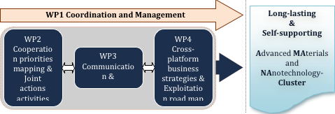 Structure of AMANAC (Work Packages)