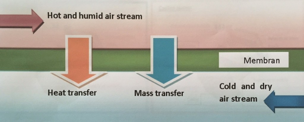 Figure 2 Principle of total heat exchange through an imper-respirant membrane of a kind of this appliance