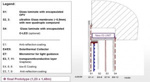Integrated Glazing Unit (IG-Unit) for quadruple glazing containing ultra-thin glass membranes