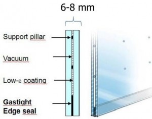 Vacuum Insulation Glazing-VIG