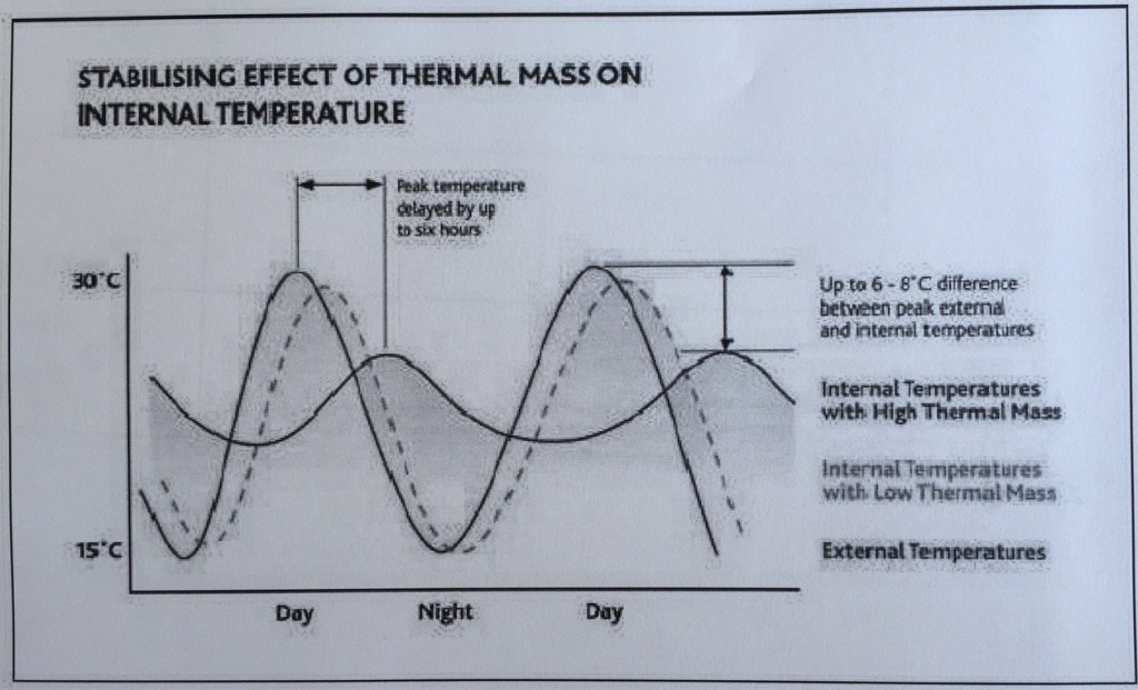 Figure 2  Effect of thermal mass on internal temperature (Concrete Center, UK)